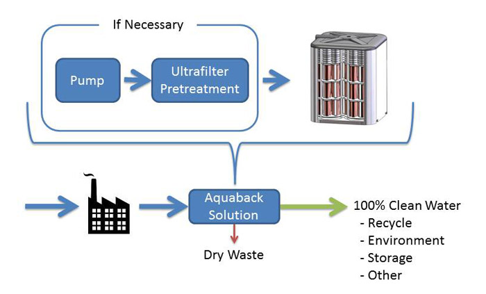 Industrial Wastewater System