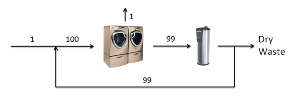 Laundry with Distiller Flow Diagram